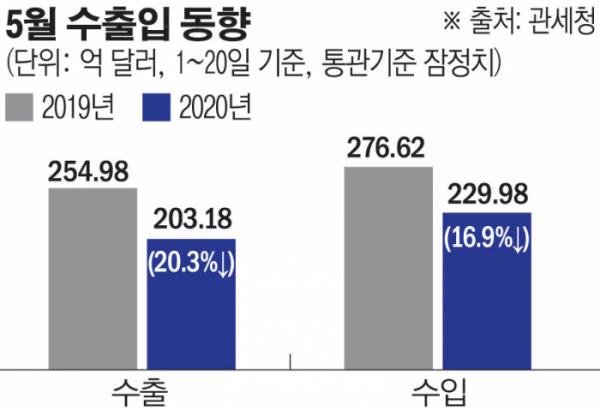 ▲5월 1~20일 수출입 동향 (한수진 기자)