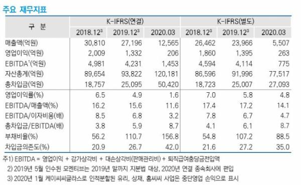 ▲KCC 주요 재무지표. (출처=한국신용평가)