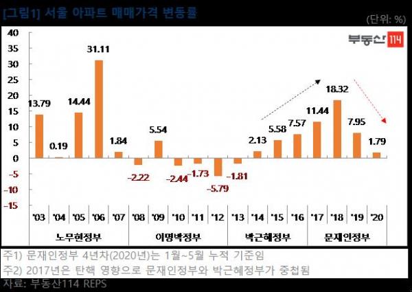 ▲연간 서울 아파트 매매가격 변동률 추이. (제공=부동산114)