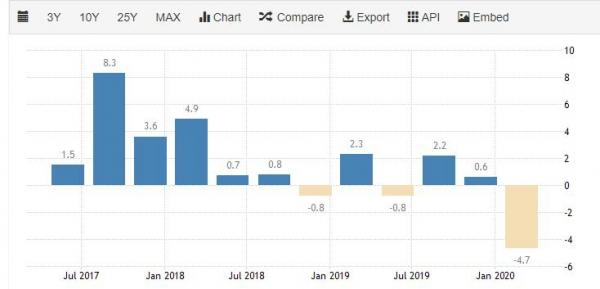 ▲싱가포르 국내총생산(GDP) 증가율 추이. 1분기 연율 마이너스(-) 4.7%. 출처 트레이딩이코노믹스