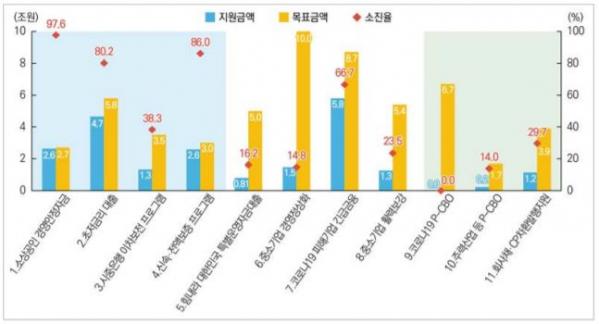 ▲코로나19 정책금융 프로그램 4월 지원실적 (국회 예산정책처)