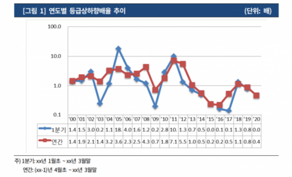 ▲자료제공=한국기업평가