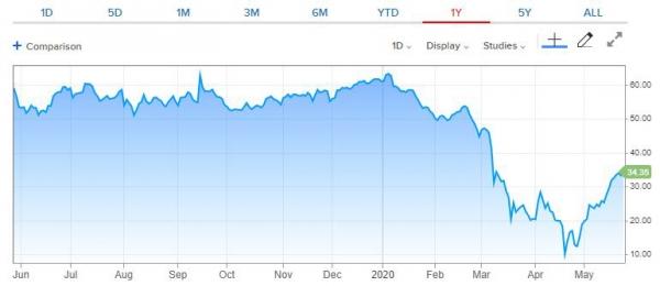 ▲미국 서부텍사스산 중질유(WTI) 가격 추이. 한국시간 26일 오후 2시 30분 현재 배럴당 34.35달러. 출처 CNBC