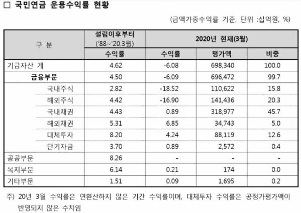 ▲3월 말 기준 국민연금 운용수익률 현황. (출처=국민연금기금운용본부)