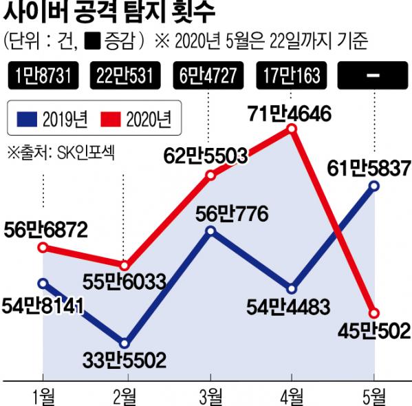▲2019년~2020년 1~5월 사이버 공격 탐지 횟수 (출처=SK인포섹)