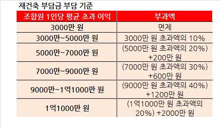 [부동산 e!꿀팁] 부활한 '재건축 초과 이익 환수제' 얼마나 내나요?