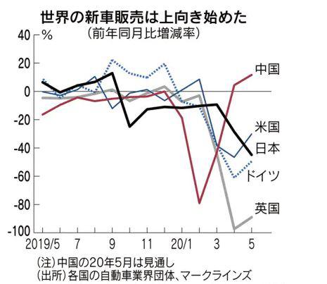 ▲세계 주요국 신차 판매 증가율(전년비) 추이. 단위 %. 위에서부터 중국 미국 일본 독일 영국. 출처 니혼게이자이신문