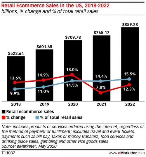 ▲미국 이커머스 판매액과 성장률 추이.  단위 10억 달러. 빨간색 선:성장률/파란색 선: 전체 소매판매 대비 이커머스 비중 추이. ※올해 5월 보고서 기준. 2020년 이후는 전망치. 출처 이마케터