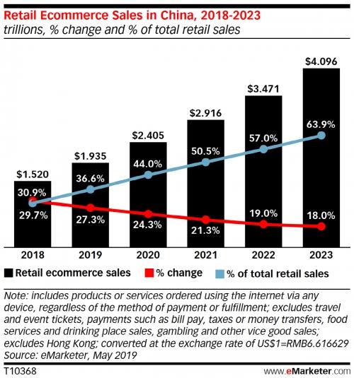 ▲중국 이커머스 판매액과 성장률 추이. 단위 10억 달러. 빨간색 선:성장률/파란색 선: 전체 소매판매 대비 이커머스 비중 추이. ※올해 5월 보고서 기준. 2020년 이후는 전망치. 출처 이마케터