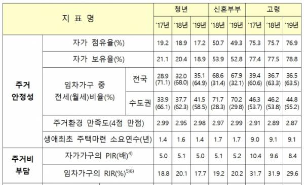 ▲특성가구별 주거실태조사 주요 지표 (국토교통부)