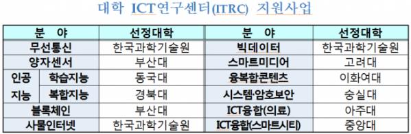 ▲대학 ICT 연구센터 지원사업 (과기정통부 제공)
