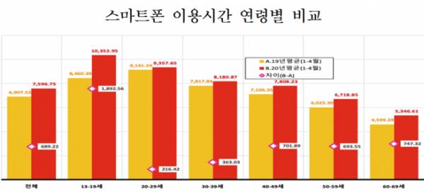 ▲코로나 전후 스마트폰 이용시간 연령별 비교표 (방통위 제공)