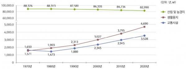 ▲50년간 주요 토지용도별 면적 변동 추이 (국토교통부)