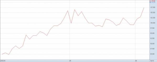 ▲4월 이후 삼성물산 주가 추이(자료=키움증권)