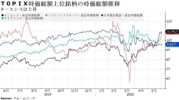 ▲검은색 : 키엔스/ 빨간색 : 소프트뱅크/ 파란색 : 일본전신전화/ 초록색 : NTT 도코모. 출처 블룸버그