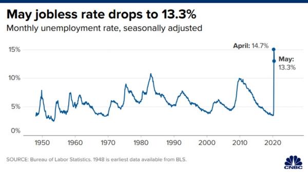▲5월 실업률이 13.3%로 전월 대비 하락했다. 출처 미 CNBC