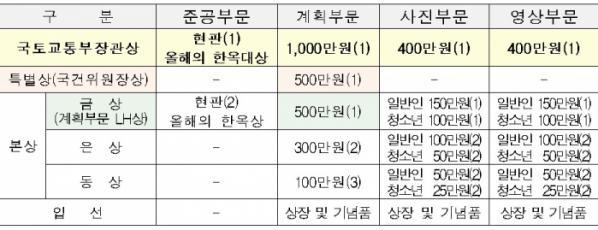 ▲2020 대한민국 한옥공모전 시상 계획 (국토교통부)