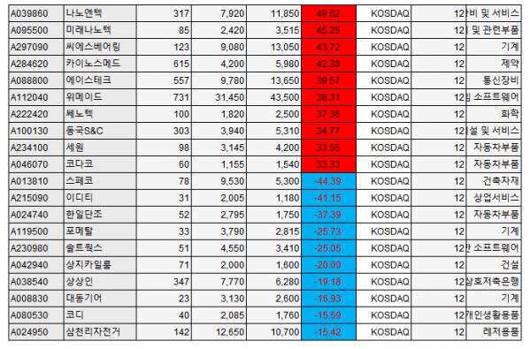 ▲6월 넷째 주(22~26일) 급등락 종목. (자료제공=에프앤가이드)