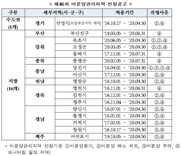 ▲6월 30일 현재 미분양 관리 지역 현황. (자료 제공=주택도시보증공사)