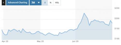▲보잉 주가 추이. 지난달 30일(현지시간) 종가 183.30달러. 출처 마켓워치