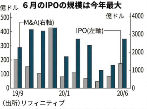 ▲글로벌 기업공개(IPO)와 인수·합병(M&A) 추이. 단위 억 달러. 앞·왼쪽:IPO(6월 170억 달러)/뒤·오른쪽:M&A(2700억 달러). 출처 니혼게이자이신문