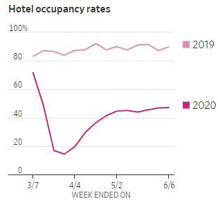 ▲미국 뉴욕 호텔 객실 점유율 추이. 단위 %. 위:2019년/아래:2020년. 출처 월스트리트저널(WSJ)