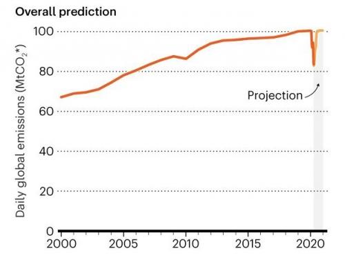 ▲글로벌 이산화탄소 연간 배출량 추이. 단위 하루당 메가톤(Mt). ※음영은 예상치. 출처 네이처기후변화