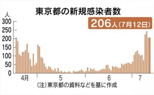일본 도쿄, 코로나19 신규 확진자 나흘째 200명 넘어