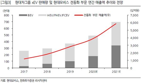 ▲현대차그룹 xEV 판매량 및 현대모비스 전동화 부문 연간 매출액 추이와 전망.