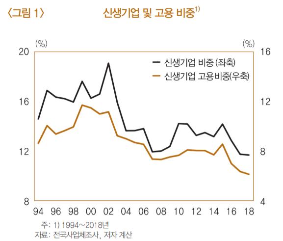 ▲신생기업 및 고용 비중 추이 (자료제공=한국은행)