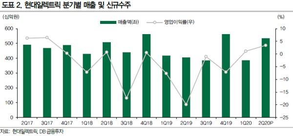 ▲현대일렉트릭 분기별 매출 및 신규수주. (자료제공=DB금융투자)