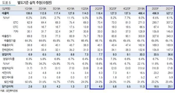 ▲한독 별도기준 실적 추정. (자료제공=유진투자증권)