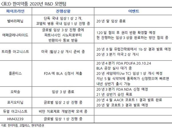 ▲한미약품 2020년 R&D 모멘텀. (자료제공=현대차증권)