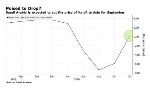 ▲아랍경질유 공식판매가격(OSP) 추이. 단위 배럴당 달러. ※오만·두바이유와의 가격 차이 기준. 출처 블룸버그