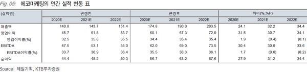 ▲에코마케팅 연간 실적 변동 표. (자료제공=KTB투자증권)