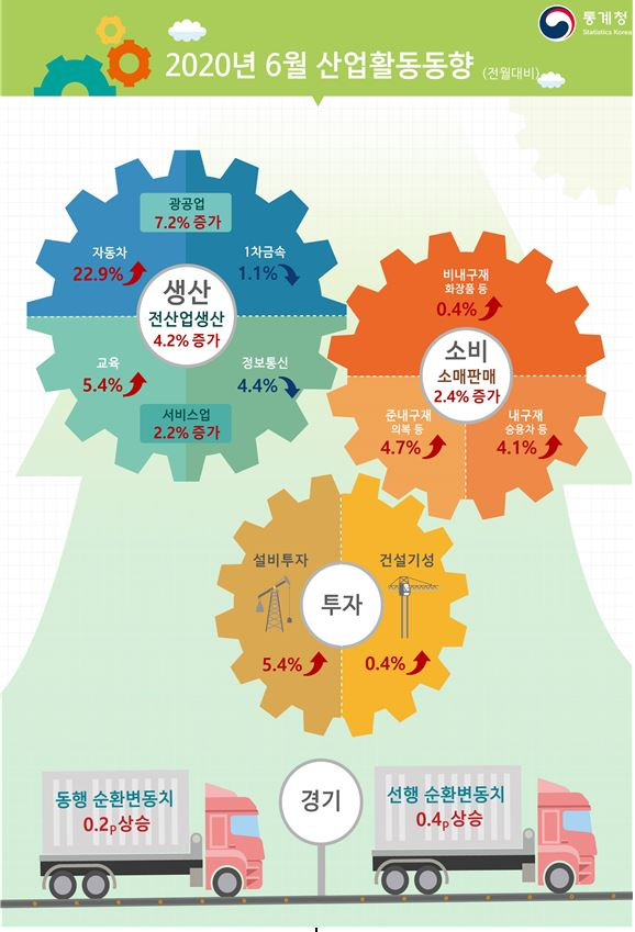 ▲6월 산업활동동향 (그래픽제공=통계청)
