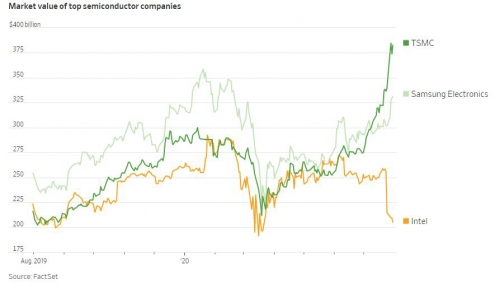 ▲글로벌 주요 반도체 기업 시가총액 추이. 단위 10억 달러. 위에서부터 TSMC/삼성전자/인텔. 출처 월스트리트저널(WSJ)