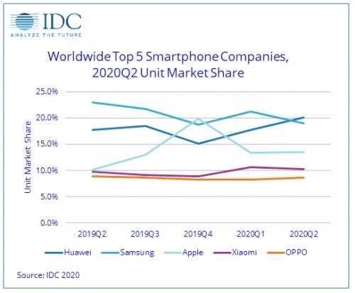 ▲전 세계 스마트폰 시장점유율 추이. 단위 %. 출처 IDC