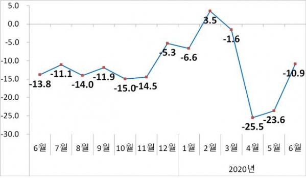 ▲수출증감률 추이(%)  (자료제공=산업통상자원부)