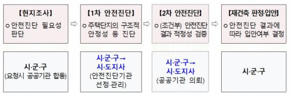 ▲강화된 재건축 안전진단 단계별 추진 과정. (국토교통부)