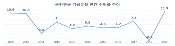 ▲국민연금 기금운용 연간 수익률 추이 (출처=국민연금)