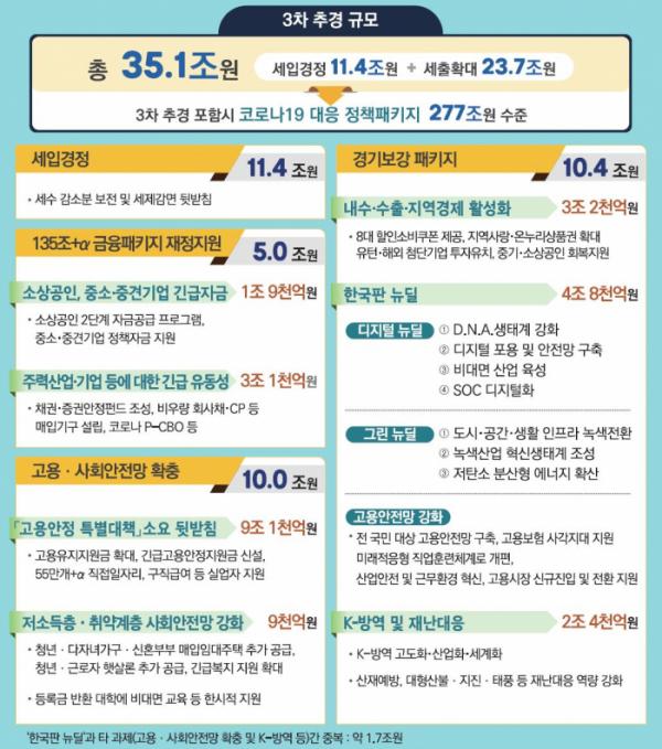 ▲3차 추경 규모 및 주요 예산 배정. (출처=기획재정부)