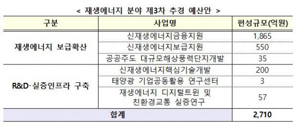 ▲재생에너지 분야 제3차 추경 예산안 (자료제공=산업통상자원부)