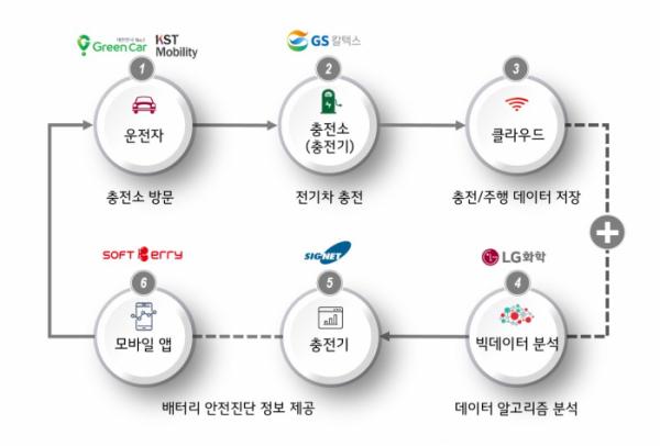 ▲전기차 배터리 안전진단 서비스 모델 개념도. (사진제공=GS칼텍스)