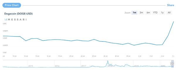 ▲도지코인 최근 1개월간 가격 추이. 출처 메사리