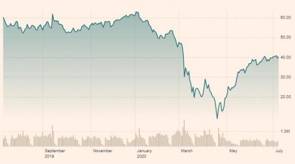 ▲최근 1년간 미국 서부 텍사스산 원유(WTI) 가격 추이. 10일(현지시간) 종가 배럴당 40.55달러. 출처 파이낸셜타임스(FT)