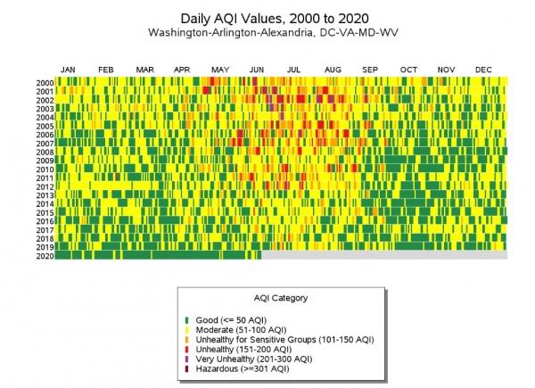 ▲미국 워싱턴D.C. 2000~2020년 대기 질 추이. ※올해는 6월까지. 색상별로 녹색부터 좋음/완만함/민감그룹 건강에 좋지 않음/건강에 나쁨/매우 나쁨/극히 해로움. 출처 워싱턴포스트(WP)