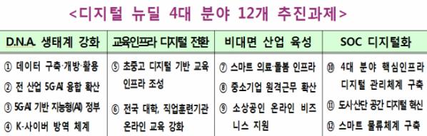 ▲디지털뉴딜 4대 분야 12개 추진과제 (과기정통부 제공)