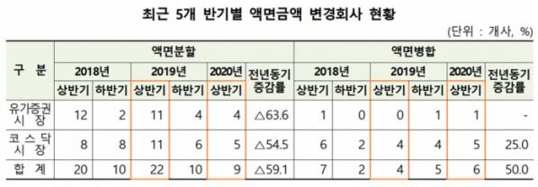 ▲최근 5개 반기별 액면금액 변경회사 현황. (자료제공=한국예탁결제원)
