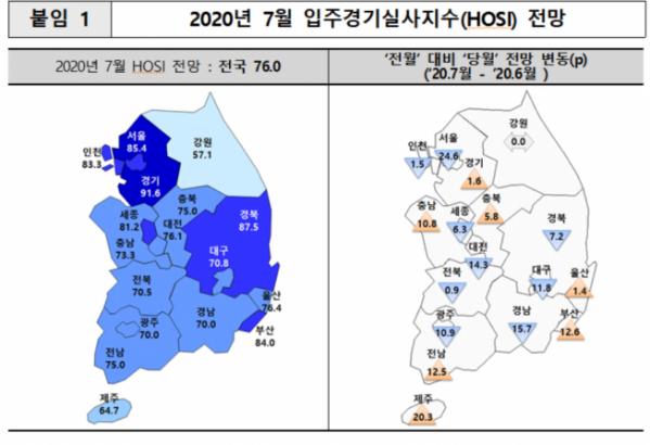 ▲2020년 7월 입주경기지수 (표=주택산업연구원)
